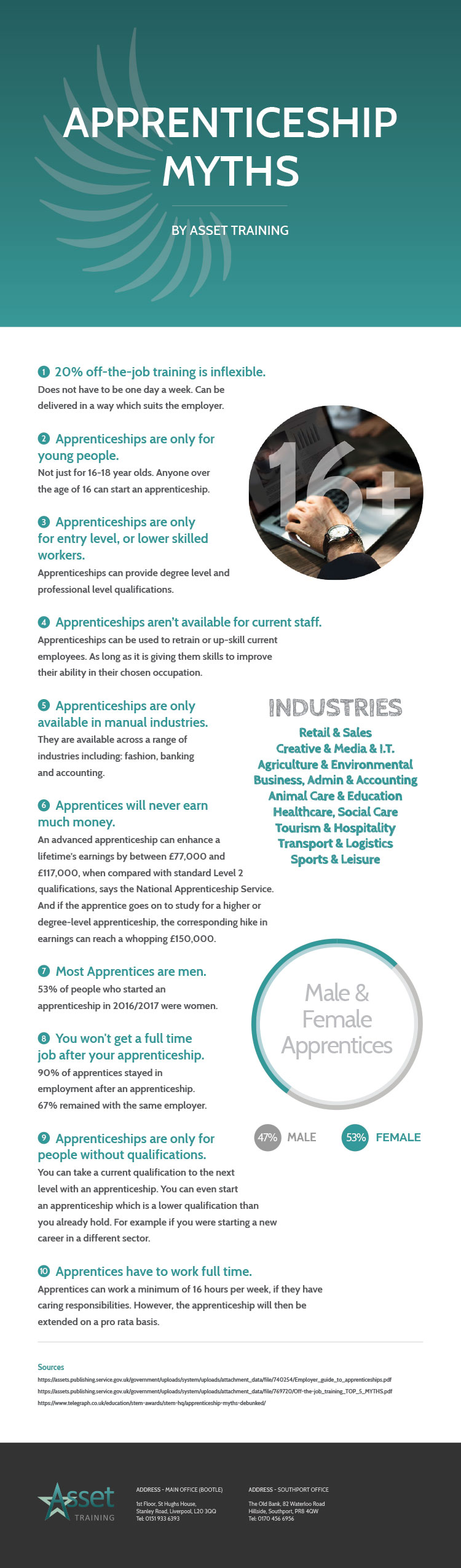 top 10 apprenticeship myths infographic