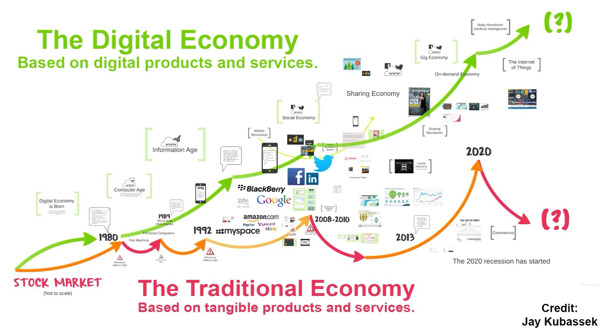 Digital v Traditonal economy